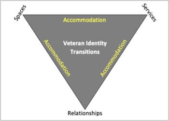 Veteran Identity Transitions graphic